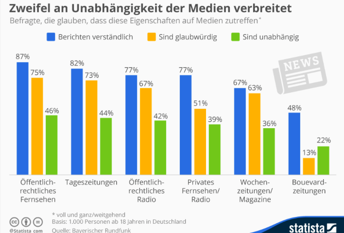 Kommunikationsmanagement in den sozialen Medien